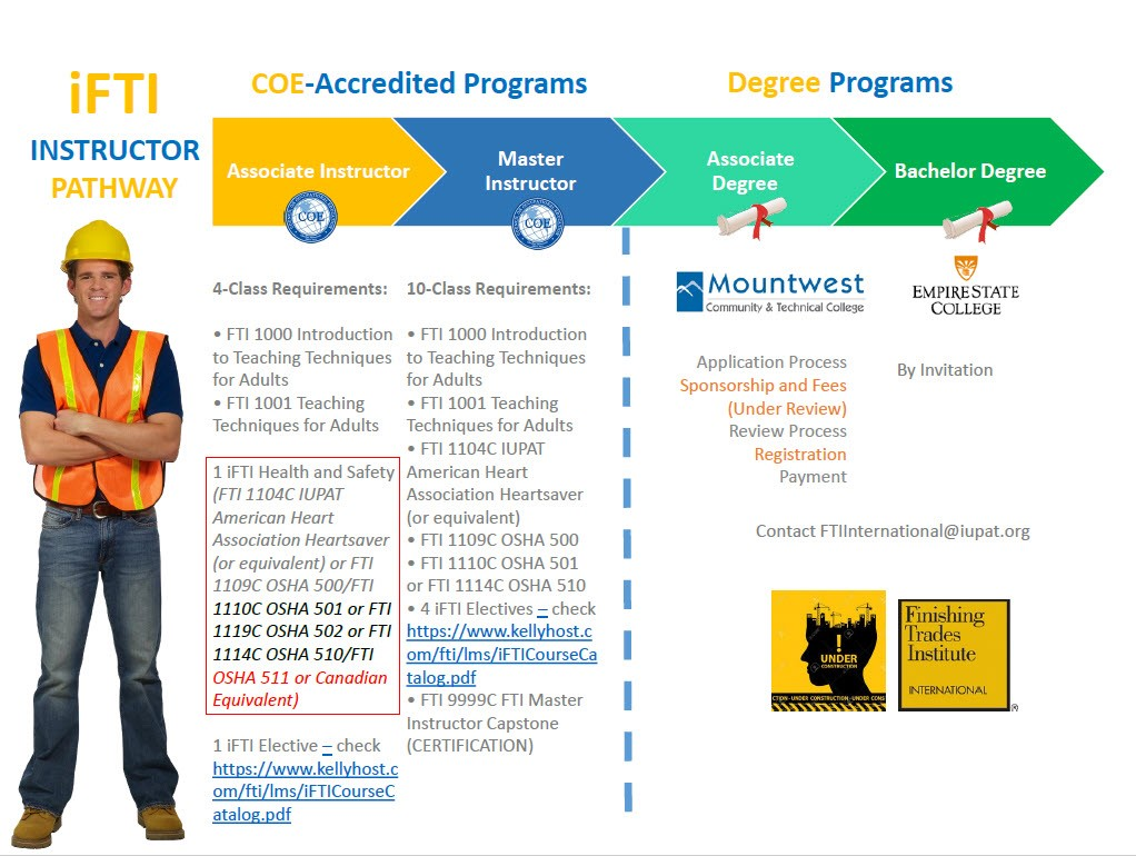 iFTI Instructor Pathway
